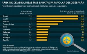 ranking-aerolineas-mas-barata-volar-desde-espana
